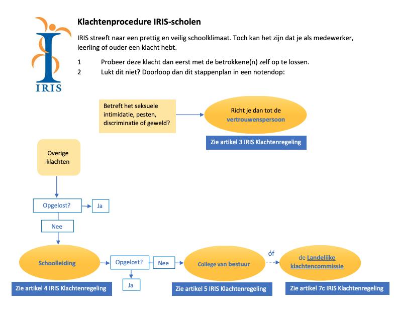 Klachten-procedure-stichting-iris-schoolengemeenschap-routekaart